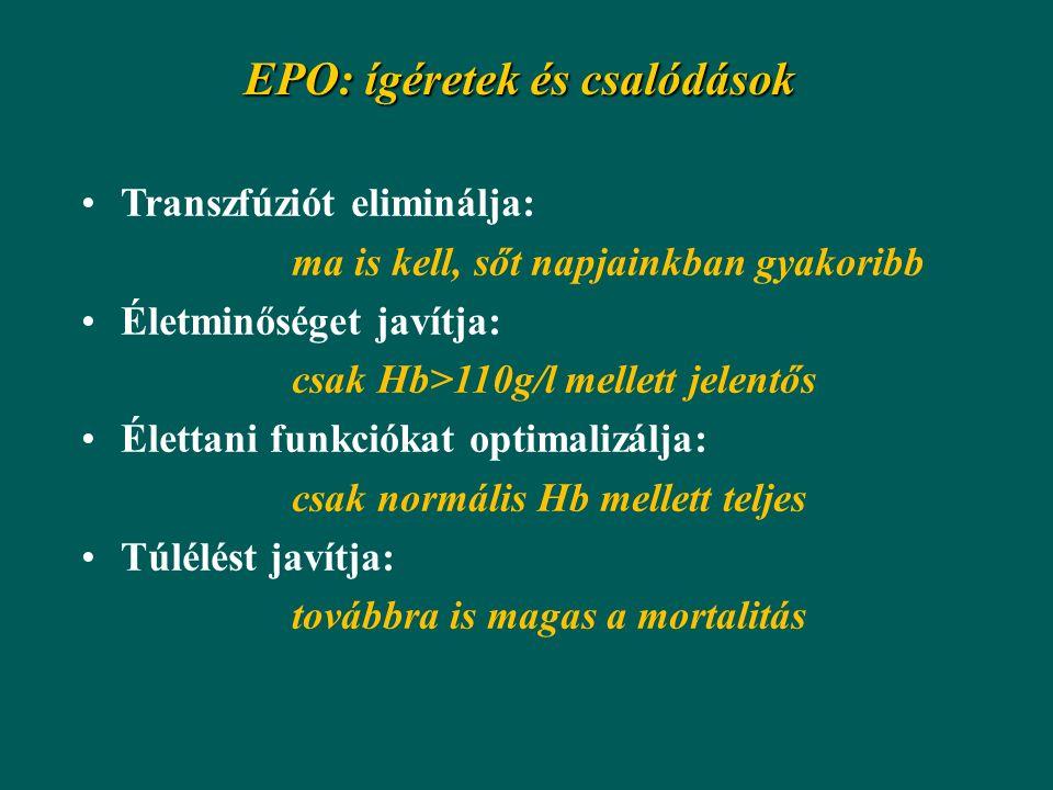 EPO: ígéretek és csalódások Transzfúziót eliminálja: ma is kell, sőt napjainkban gyakoribb Életminőséget javítja: csak Hb>110g/l mellett jelentős Élettani funkciókat optimalizálja: csak normális Hb mellett teljes Túlélést javítja: továbbra is magas a mortalitás