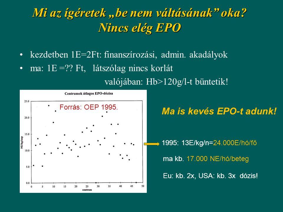 """Mi az ígéretek """"be nem váltásának"""" oka? Nincs elég EPO kezdetben 1E=2Ft: finanszírozási, admin. akadályok ma: 1E =?? Ft, látszólag nincs korlát valójá"""