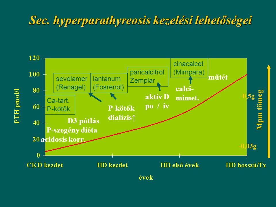 Sec. hyperparathyreosis kezelési lehetőségei D3 pótlás P-szegény diéta acidosis korr. P-kötők dialízis↑ aktív D po / iv calci- mimet. műtét Mpm tömeg