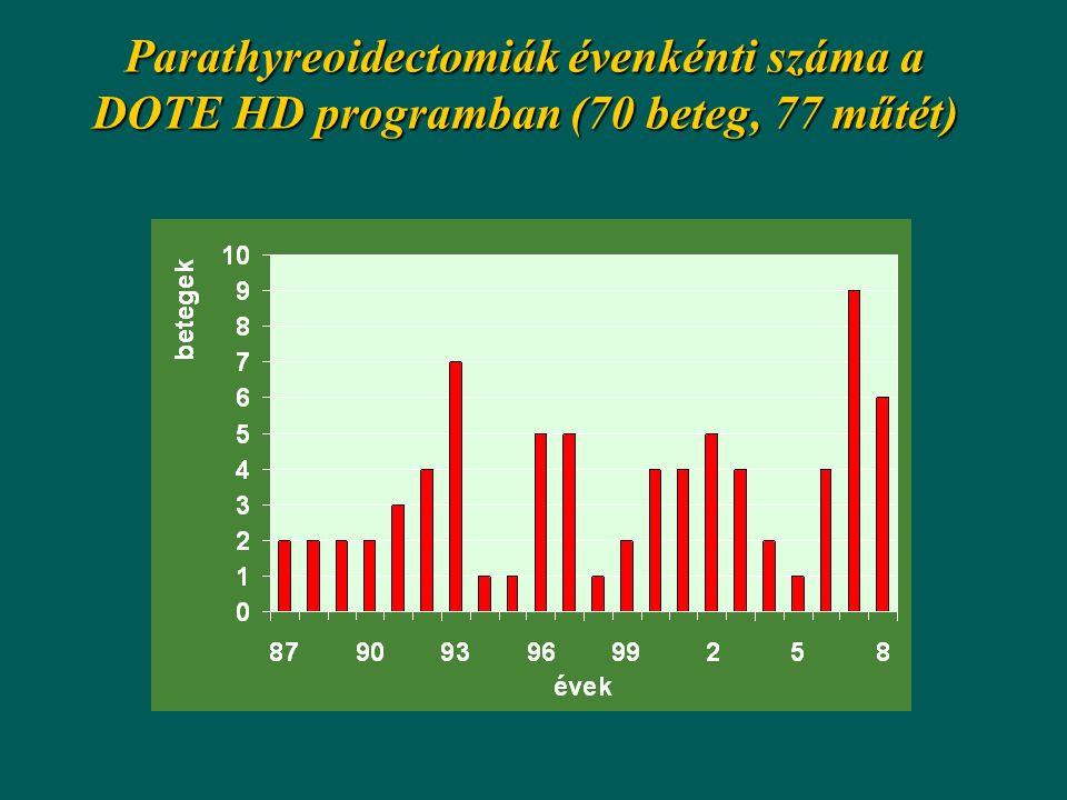 Parathyreoidectomiák évenkénti száma a DOTE HD programban (70 beteg, 77 műtét)