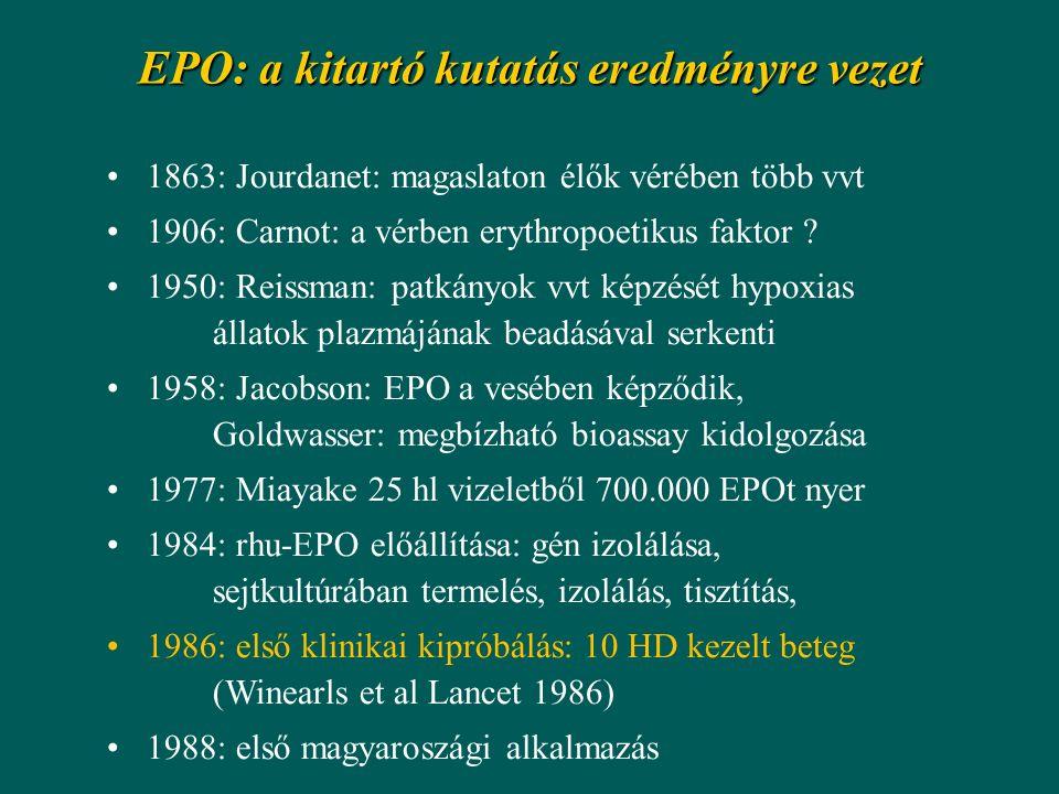 EPO: a kitartó kutatás eredményre vezet 1863: Jourdanet: magaslaton élők vérében több vvt 1906: Carnot: a vérben erythropoetikus faktor ? 1950: Reissm