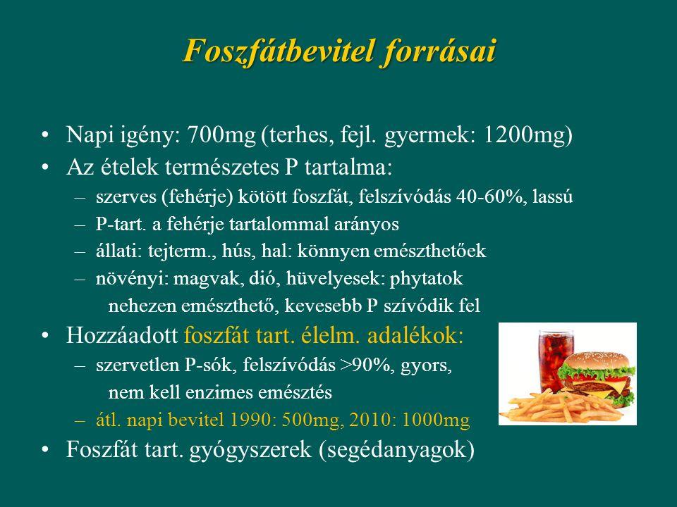 Foszfátbevitel forrásai Napi igény: 700mg (terhes, fejl. gyermek: 1200mg) Az ételek természetes P tartalma: –szerves (fehérje) kötött foszfát, felszív