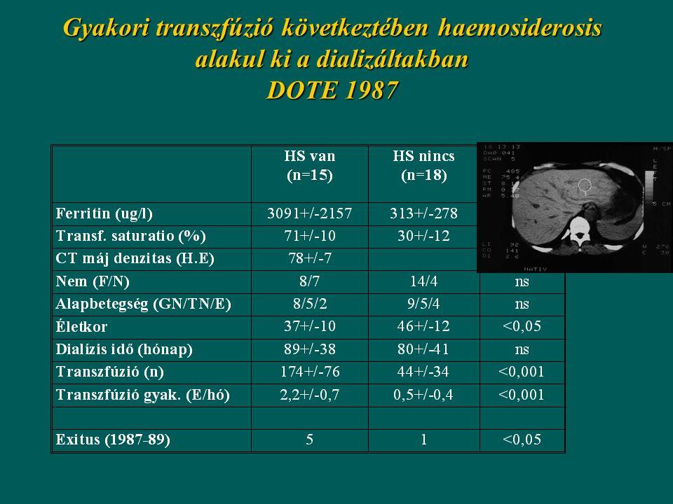 Gyakori transzfúzió következtében haemosiderosis alakul ki a dializáltakban DOTE 1987