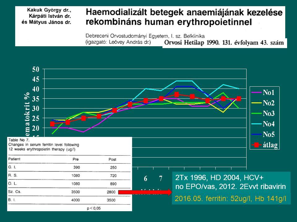 2Tx 1996, HD 2004, HCV+ no EPO/vas, 2012. 2Evvt ribavirin 2016.05. ferritin: 52ug/l, Hb 141g/l