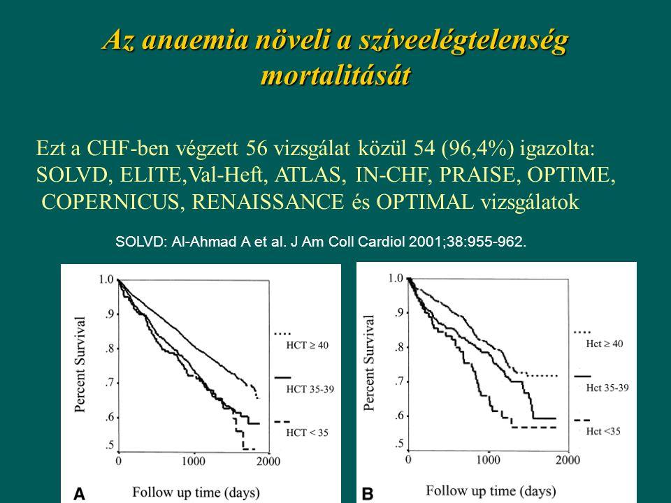 Az anaemia növeli a szíveelégtelenség mortalitását SOLVD: Al-Ahmad A et al. J Am Coll Cardiol 2001;38:955-962. Ezt a CHF-ben végzett 56 vizsgálat közü