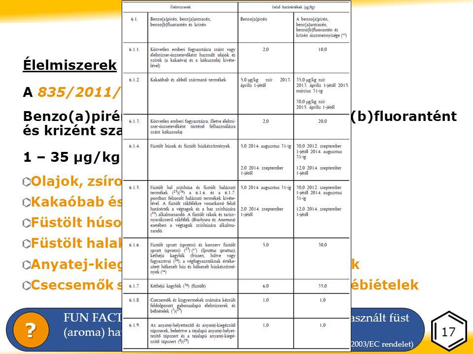 Élelmiszerek A 835/2011/EU rendelet hatályban Benzo(a)pirént, benzo(a)antracént, benzo(b)fluorantént és krizént szabályoz (csak) 1 – 35 μg/kg közti határértékek Olajok, zsírok Kakaóbab és abból származó termékek Füstölt húsok, húskészítmények Füstölt halak, tengeri herkentyűk Anyatej-kiegészítő és helyettesítő tápszerek Csecsemők számára készült gabonaalapú bébiételek 17 Szabályozás FUN FACT: Külön rendelet foglalkozik a füstöléshez használt füst (aroma) határértékeivel (köztük a PAH-okkal is) (2065/2003/EC rendelet)