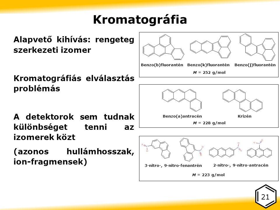 Alapvető kihívás: rengeteg szerkezeti izomer Kromatográfiás elválasztás problémás A detektorok sem tudnak különbséget tenni az izomerek közt (azonos hullámhosszak, ion-fragmensek) 21 Kromatográfia Benzo(b)fluorantén Benzo(k)fluoranténBenzo(j)fluorantén M = 252 g/mol Benzo(a)antracén Krizén M = 228 g/mol M = 223 g/mol 2-nitro-, 9-nitro-antracén 3-nitro-, 9-nitro-fenantrén