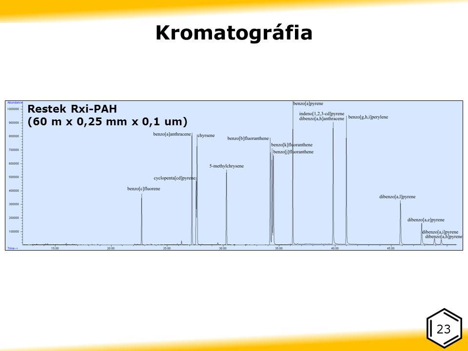 23 Kromatográfia Restek Rxi-PAH (60 m x 0,25 mm x 0,1 um)