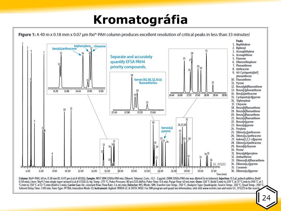 Kromatográfia 24