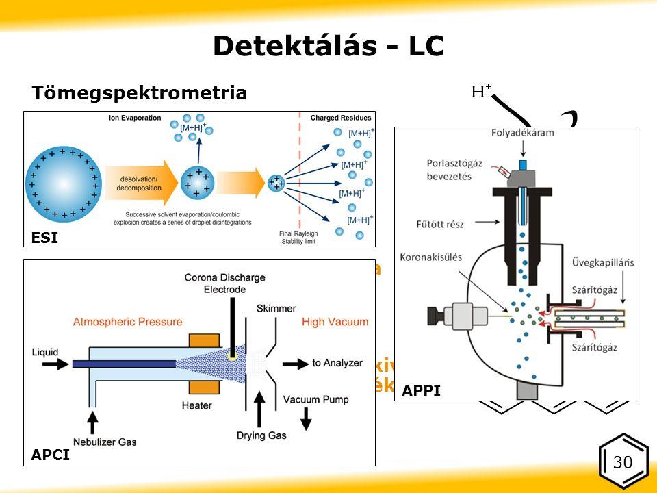 Tömegspektrometria Szelektív Ezért bonyolult mátrixra is OK Minőségi azonosítás MS/MS  Elképesztően nehéz ionizálni a PAH- okat LC-s ionforrással  Nincs hova töltést felvinni vagy leszedni  ESI és APCI szóba sem jöhet (kivétel: nitro-PAH), APPI mérsékelten használható 30 Detektálás - LC ESI APCI APPI