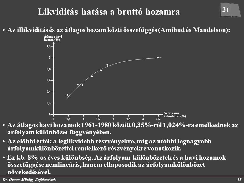 Dr. Ormos Mihály, Befektetések15 Likviditás hatása a bruttó hozamra Az illikviditás és az átlagos hozam közti összefüggés (Amihud és Mandelson): 31 Át