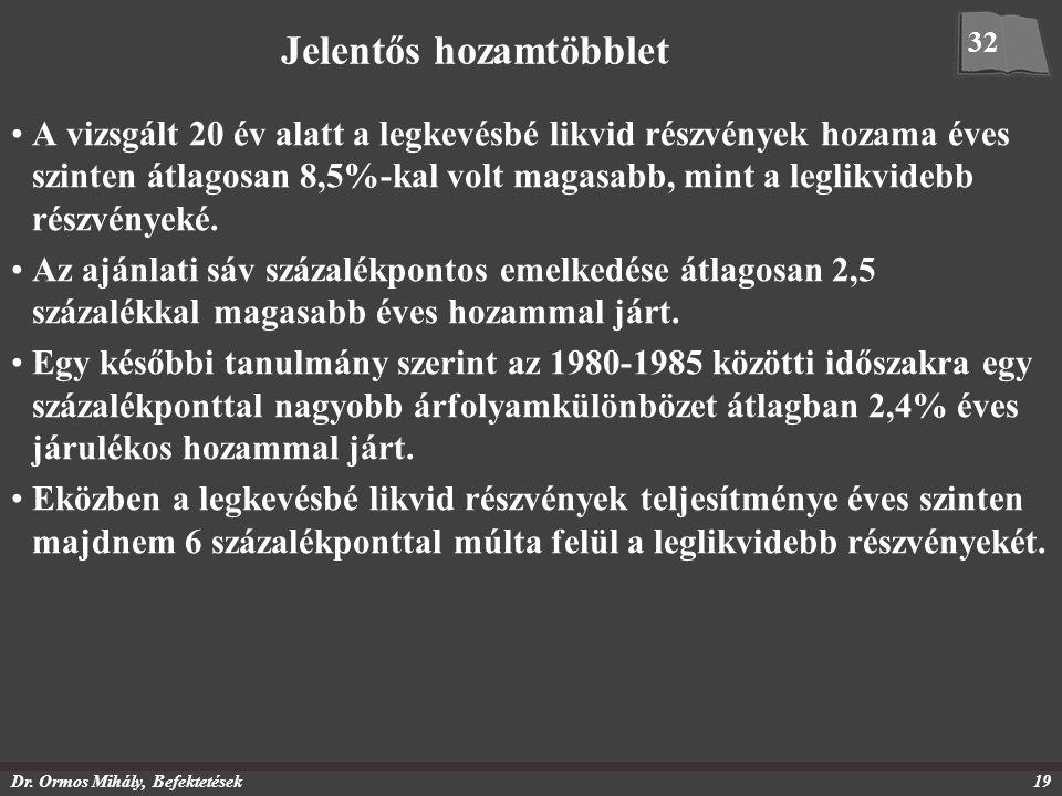 Dr. Ormos Mihály, Befektetések19 Jelentős hozamtöbblet A vizsgált 20 év alatt a legkevésbé likvid részvények hozama éves szinten átlagosan 8,5%-kal vo