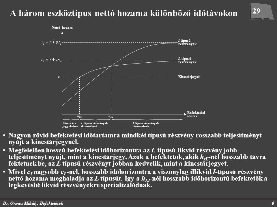 Dr. Ormos Mihály, Befektetések8 A három eszköztípus nettó hozama különböző időtávokon Nagyon rövid befektetési időtartamra mindkét típusú részvény ros