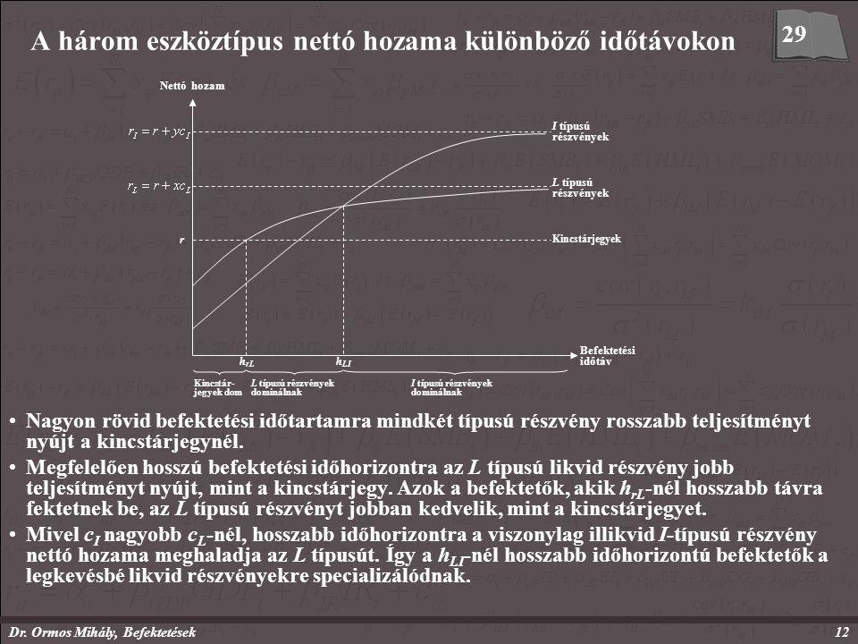 Dr. Ormos Mihály, Befektetések12 A három eszköztípus nettó hozama különböző időtávokon Nagyon rövid befektetési időtartamra mindkét típusú részvény ro