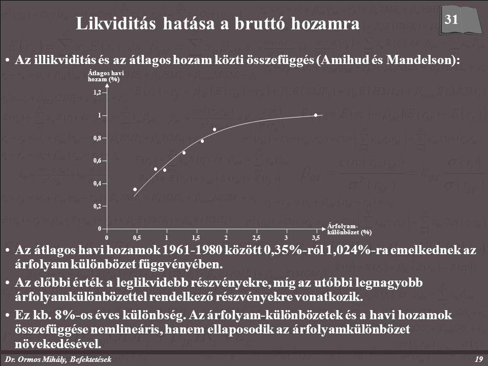 Dr. Ormos Mihály, Befektetések19 Likviditás hatása a bruttó hozamra Az illikviditás és az átlagos hozam közti összefüggés (Amihud és Mandelson): 31 Át