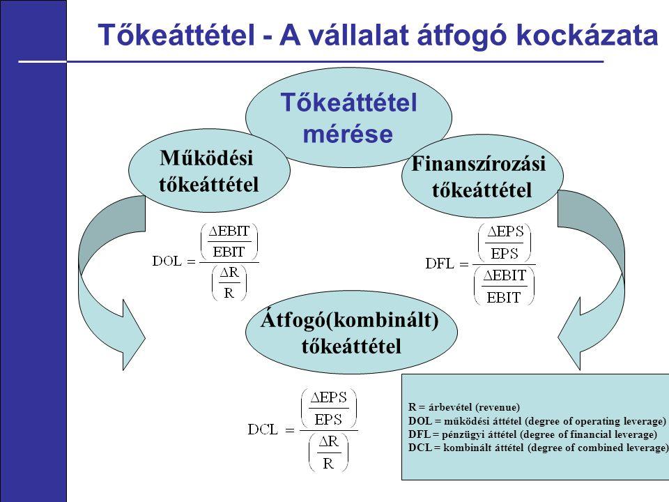 Tőkeáttétel - A vállalat átfogó kockázata 11 Tőkeáttétel mérése Működési tőkeáttétel Finanszírozási tőkeáttétel Átfogó(kombinált) tőkeáttétel R = árbevétel (revenue) DOL = működési áttétel (degree of operating leverage) DFL = pénzügyi áttétel (degree of financial leverage) DCL = kombinált áttétel (degree of combined leverage)