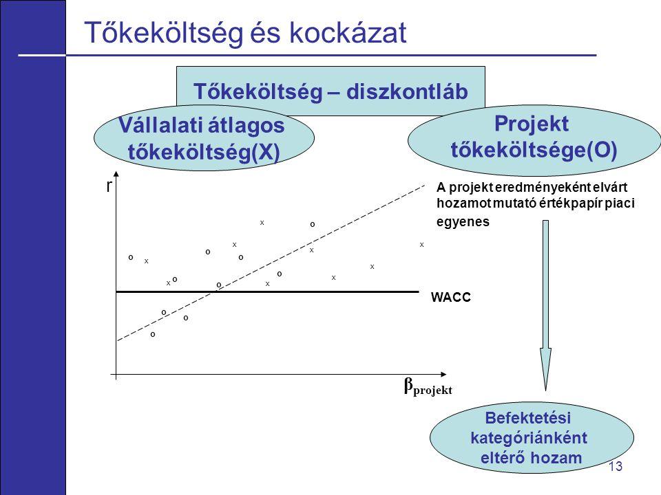 13 Tőkeköltség és kockázat r β projekt A projekt eredményeként elvárt hozamot mutató értékpapír piaci egyenes WACC x x x x x x x x x o o o o o o o o o o Tőkeköltség – diszkontláb Vállalati átlagos tőkeköltség(X) Projekt tőkeköltsége(O) Befektetési kategóriánként eltérő hozam