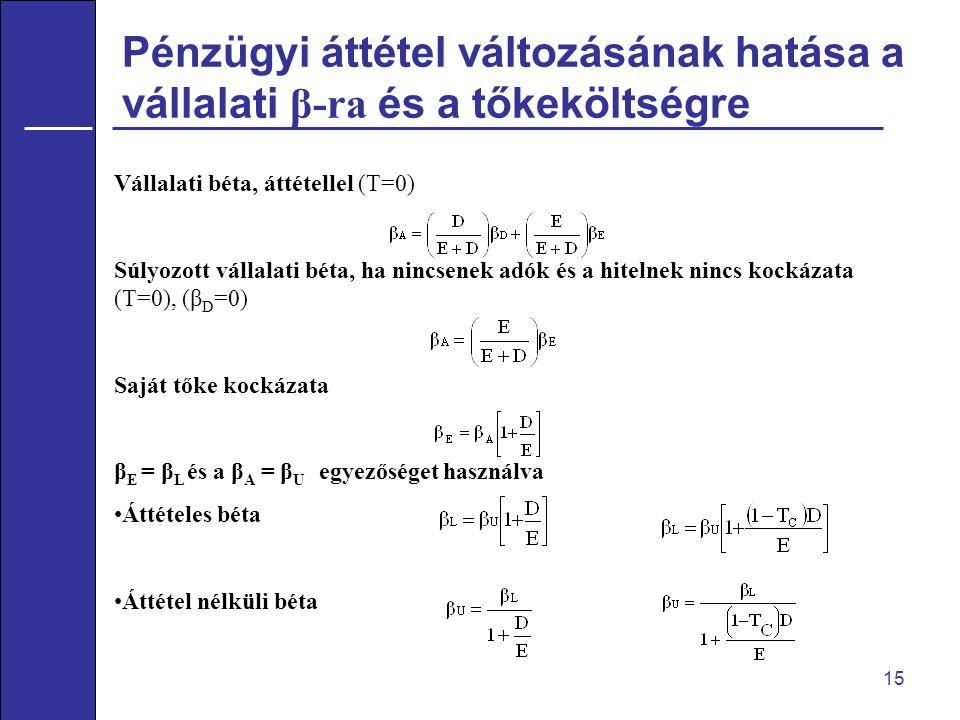 Pénzügyi áttétel változásának hatása a vállalati β-ra és a tőkeköltségre 15 Vállalati béta, áttétellel (T=0) Súlyozott vállalati béta, ha nincsenek adók és a hitelnek nincs kockázata (T=0), (β D =0) Saját tőke kockázata β E = β L és a β A = β U egyezőséget használva Áttételes béta Áttétel nélküli béta