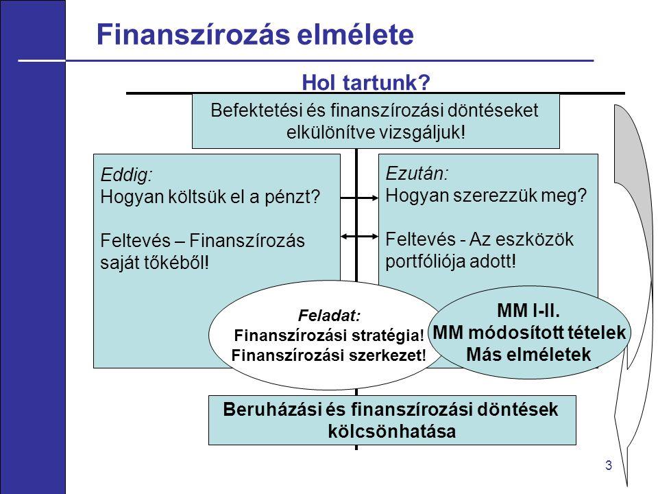Finanszírozás elmélete 3 Hol tartunk. Eddig: Hogyan költsük el a pénzt.