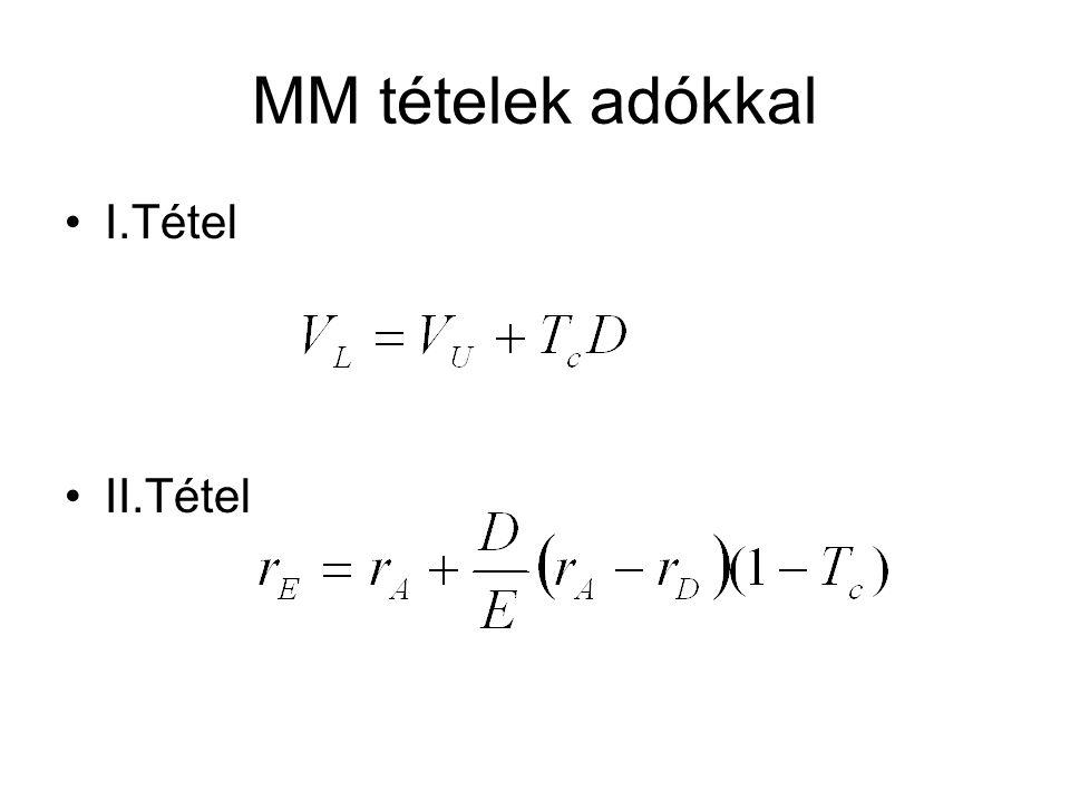 MM tételek adókkal I.Tétel II.Tétel