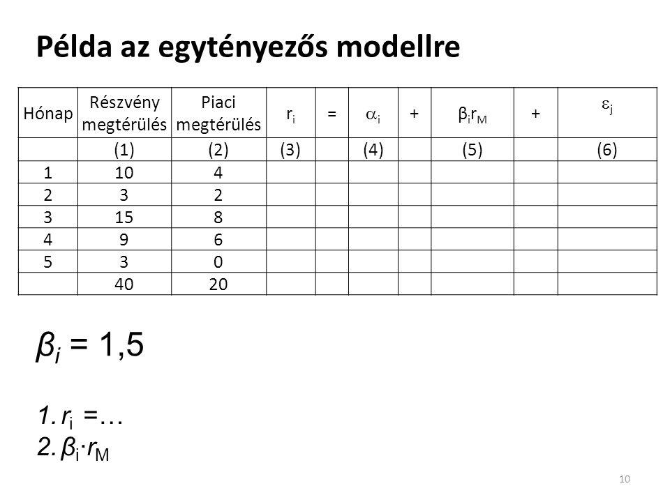 Példa az egytényezős modellre 10 Hónap Részvény megtérülés Piaci megtérülés riri = ii +βirMβirM +  j (3)-[(4)+(5)] (1)(2)(3)(4)(5)(6) 1104 232 3158 496 530 4020 β i = 1,5 1.r i =… 2.β i ·r M