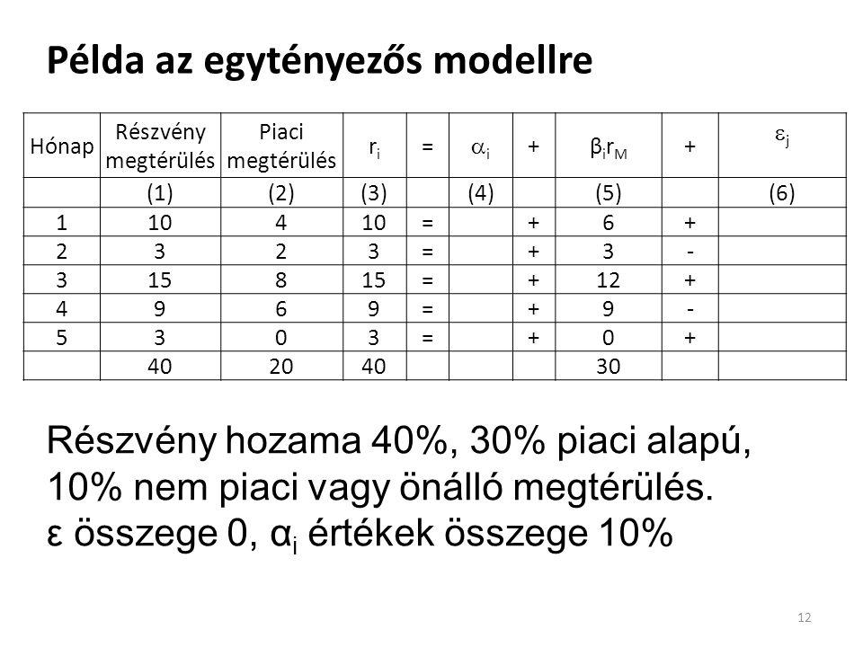 Példa az egytényezős modellre 12 Hónap Részvény megtérülés Piaci megtérülés riri = ii +βirMβirM +  j (3)-[(4)+(5)] (1)(2)(3)(4)(5)(6) 1104 =+6+ 2323=+3- 3158 =+12+ 4969=+9- 5303=+0+ 40204030 Részvény hozama 40%, 30% piaci alapú, 10% nem piaci vagy önálló megtérülés.