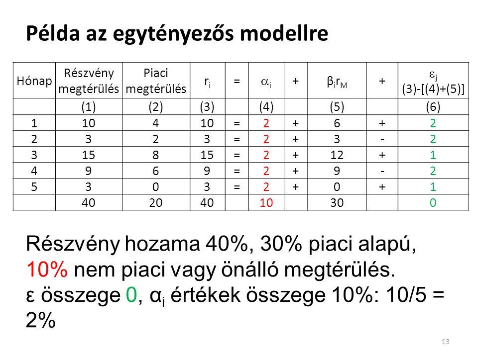 Példa az egytényezős modellre 13 Hónap Részvény megtérülés Piaci megtérülés riri = ii +βirMβirM +  j (3)-[(4)+(5)] (1)(2)(3)(4)(5)(6) 1104 =2+6+2 2323=2+3-2 3158 =2+12+1 4969=2+9-2 5303=2+0+1 40204010300 Részvény hozama 40%, 30% piaci alapú, 10% nem piaci vagy önálló megtérülés.