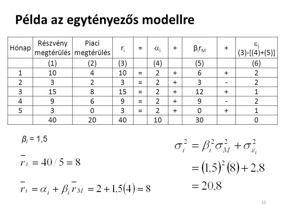 Példa az egytényezős modellre 15 Hónap Részvény megtérülés Piaci megtérülés riri = ii +βirMβirM +  j (3)-[(4)+(5)] (1)(2)(3)(4)(5)(6) 1104 =2+6+2 2