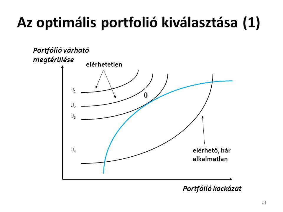 Az optimális portfolió kiválasztása (1) 24 elérhető, bár alkalmatlan elérhetetlen U1U2U3U4U1U2U3U4 0 Portfólió kockázat Portfólió várható megtérülése