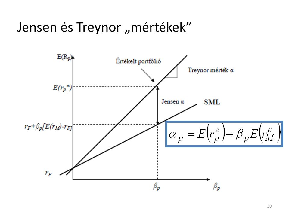 """Jensen és Treynor """"mértékek 30"""