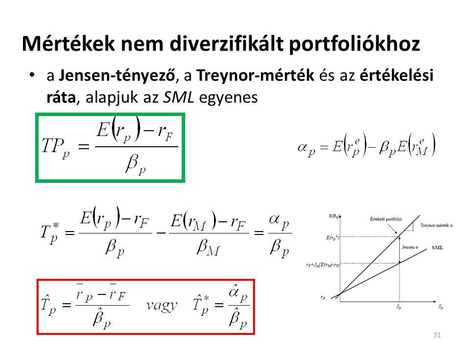 Mértékek nem diverzifikált portfoliókhoz a Jensen-tényező, a Treynor-mérték és az értékelési ráta, alapjuk az SML egyenes 31