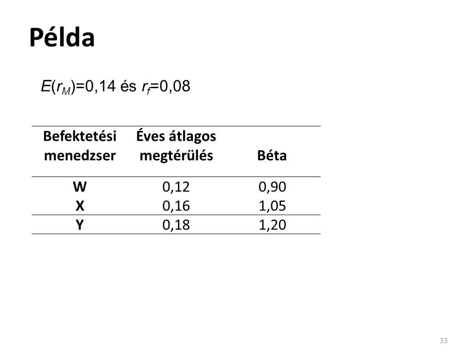 Példa 33 Befektetési menedzser Éves átlagos megtérülés Béta W0,120,90 X0,161,05 Y0,181,20 E(r M )=0,14 és r f =0,08