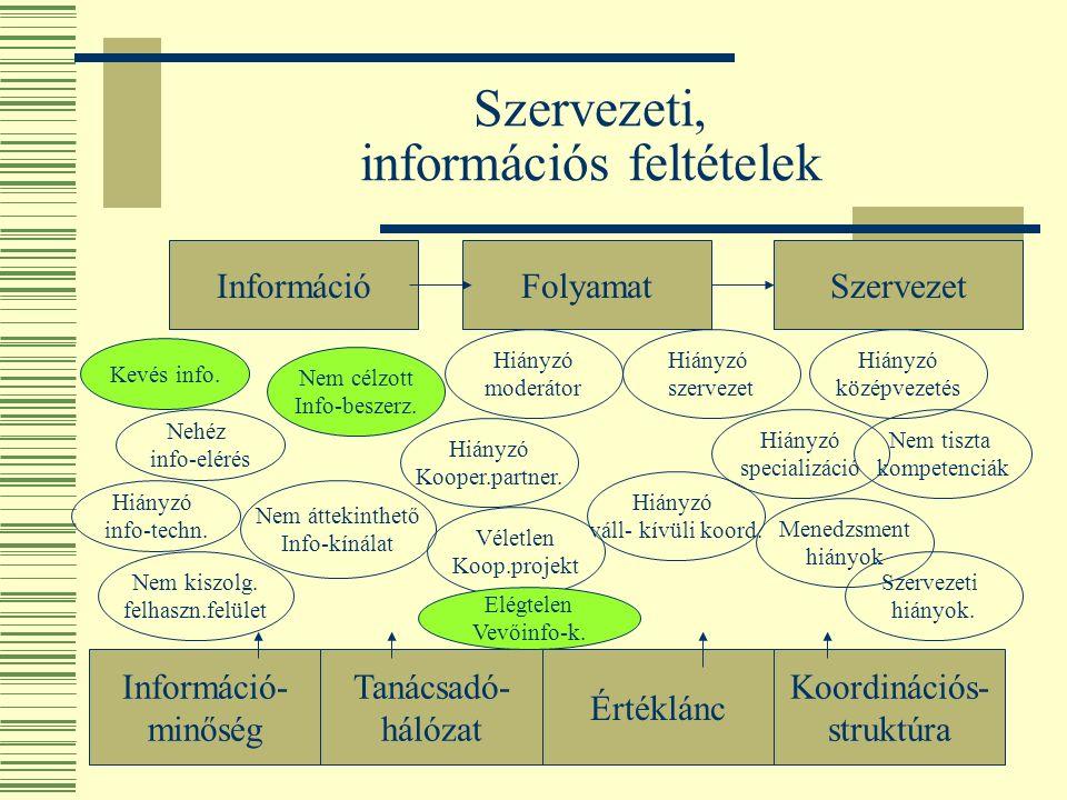 Szervezeti, információs feltételek InformációFolyamatSzervezet Információ- minőség Tanácsadó- hálózat Értéklánc Koordinációs- struktúra Kevés info.