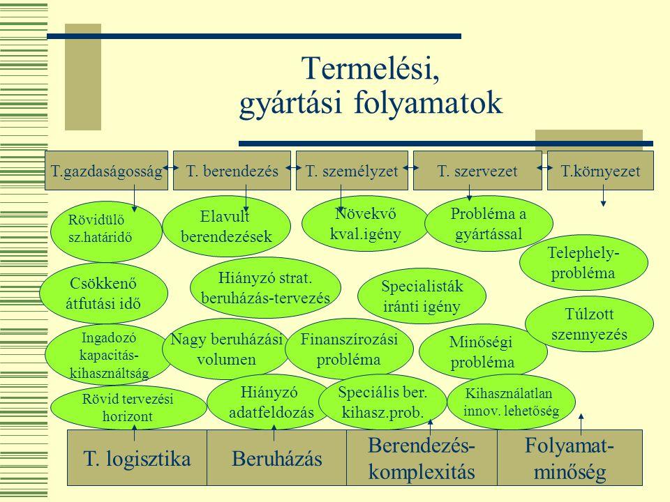 Termelési, gyártási folyamatok T.gazdaságosságT. berendezésT.