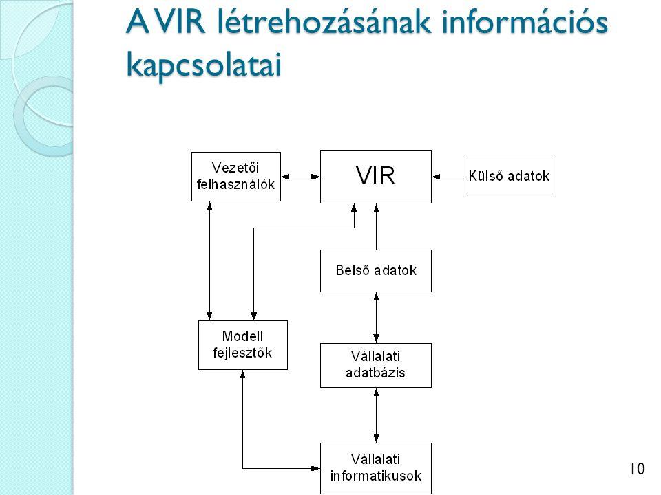 10 A VIR létrehozásának információs kapcsolatai