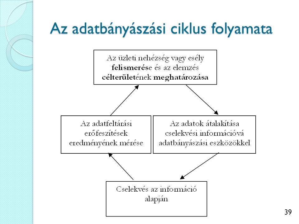 39 Az adatbányászási ciklus folyamata