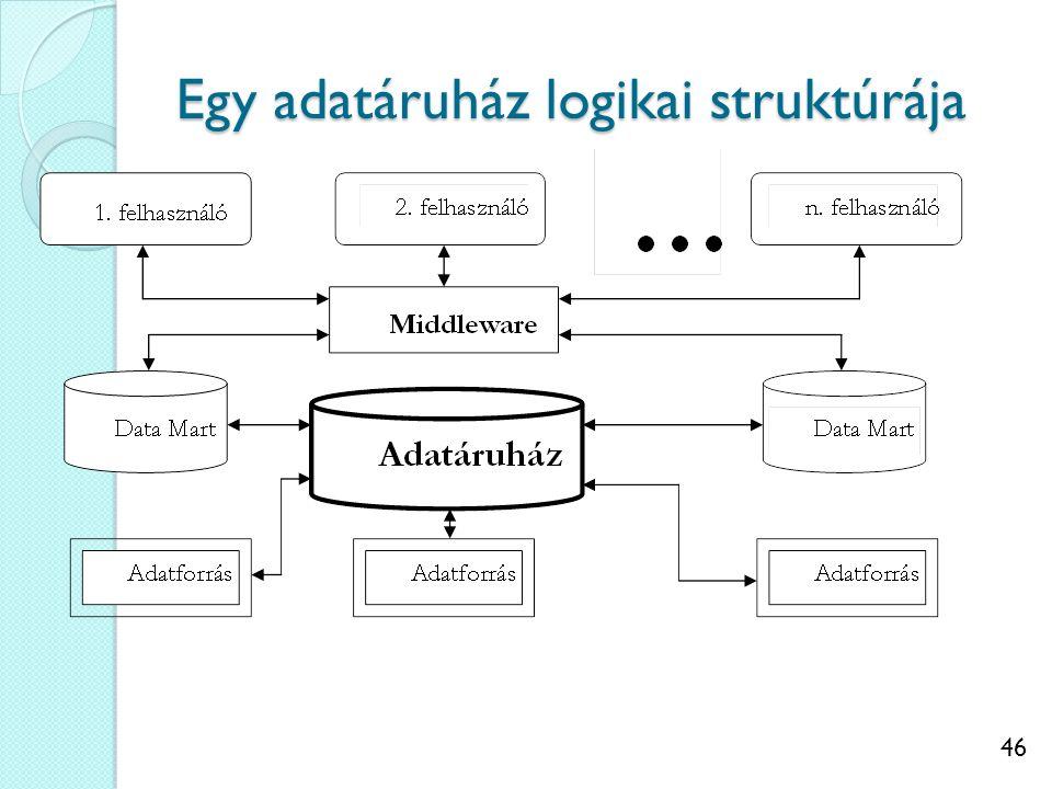 46 Egy adatáruház logikai struktúrája