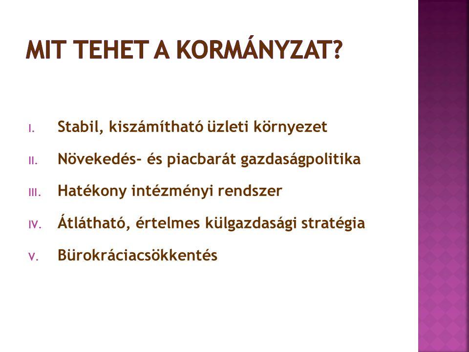 I. Stabil, kiszámítható üzleti környezet II. Növekedés- és piacbarát gazdaságpolitika III. Hatékony intézményi rendszer IV. Átlátható, értelmes külgaz