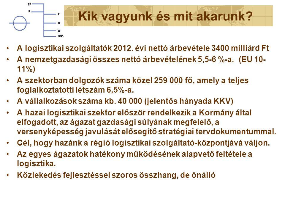 Kik vagyunk és mit akarunk? A logisztikai szolgáltatók 2012. évi nettó árbevétele 3400 milliárd Ft A nemzetgazdasági összes nettó árbevételének 5,5-6