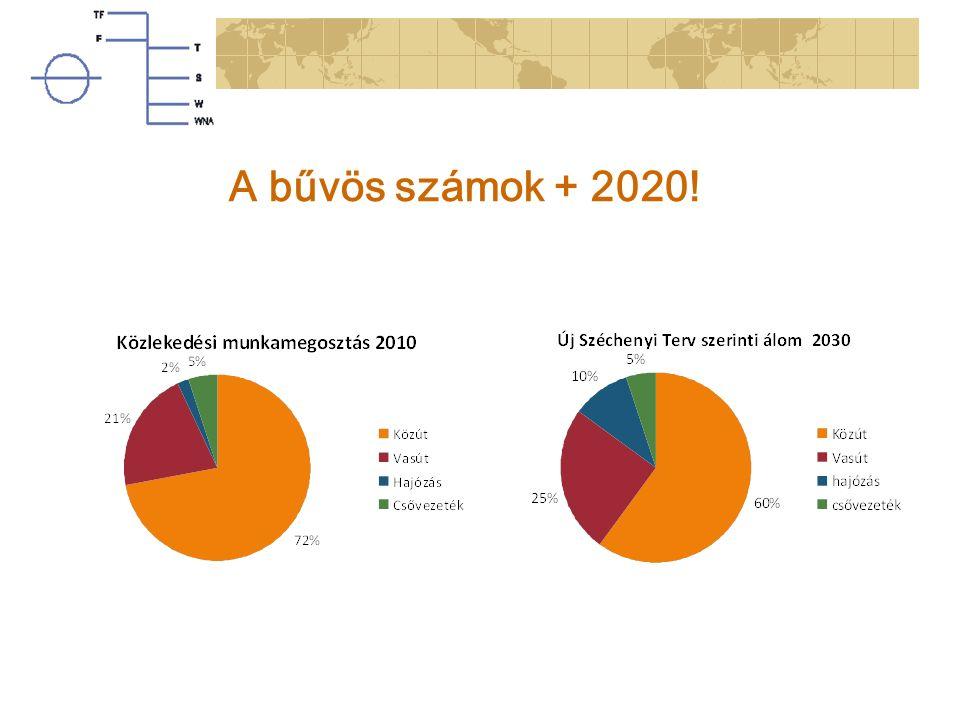 A bűvös számok + 2020!