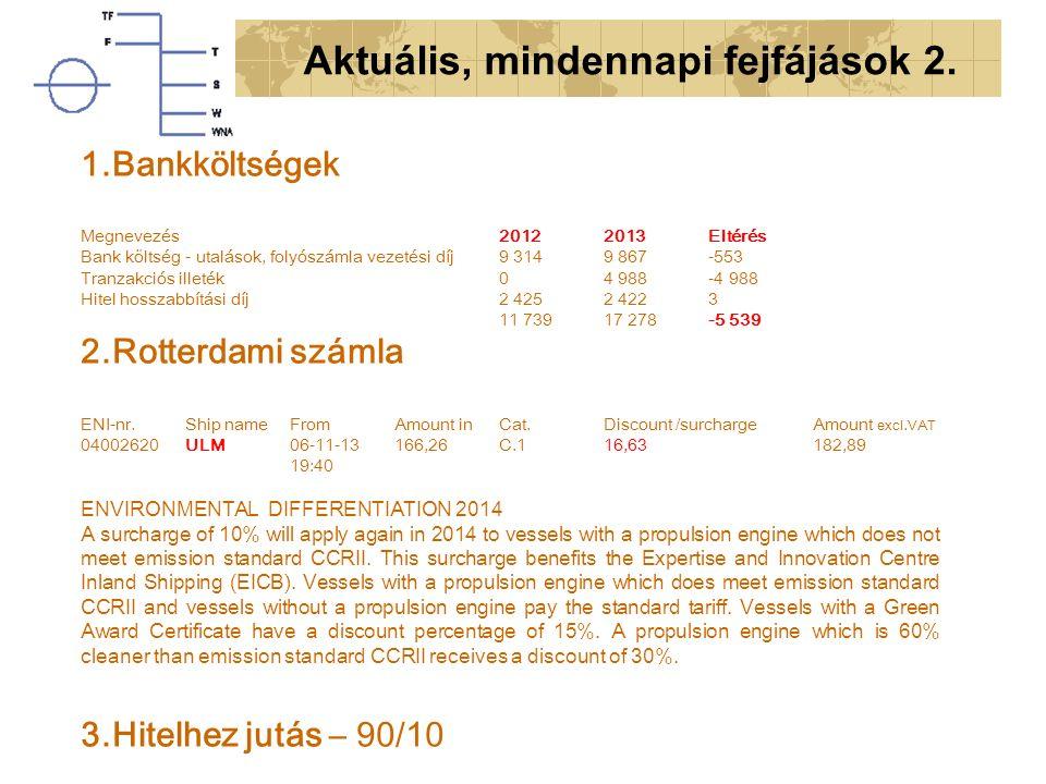 Aktuális, mindennapi fejfájások 2. 1.Bankköltségek Megnevezés20122013Eltérés Bank költség - utalások, folyószámla vezetési díj9 3149 867-553 Tranzakci