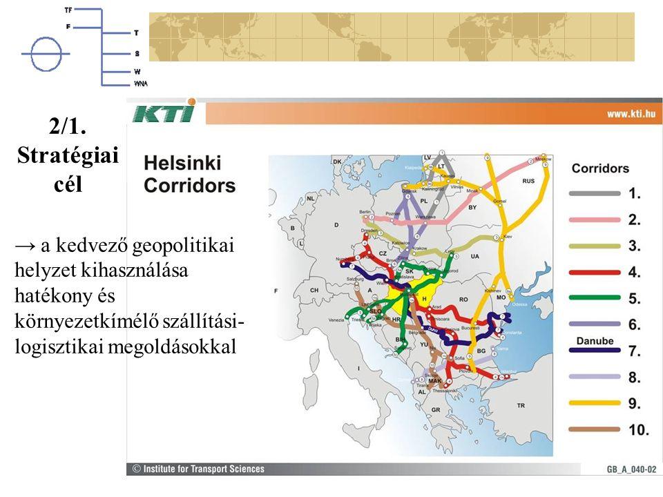 → a kedvező geopolitikai helyzet kihasználása hatékony és környezetkímélő szállítási- logisztikai megoldásokkal 2/1. Stratégiai cél