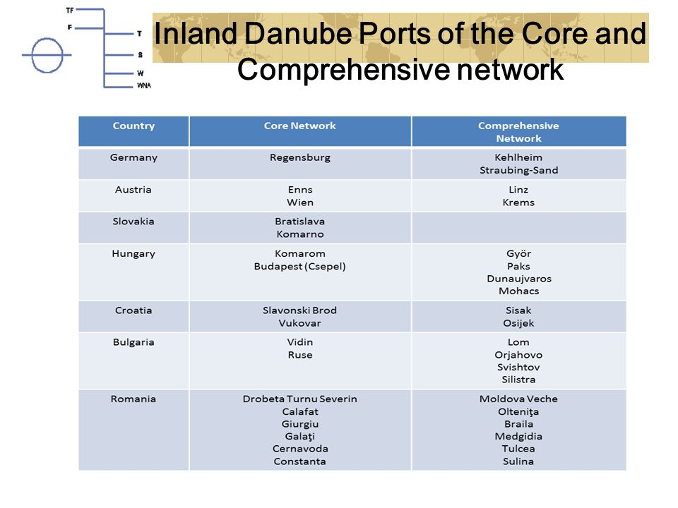 Inland Danube Ports of the Core and Comprehensive network