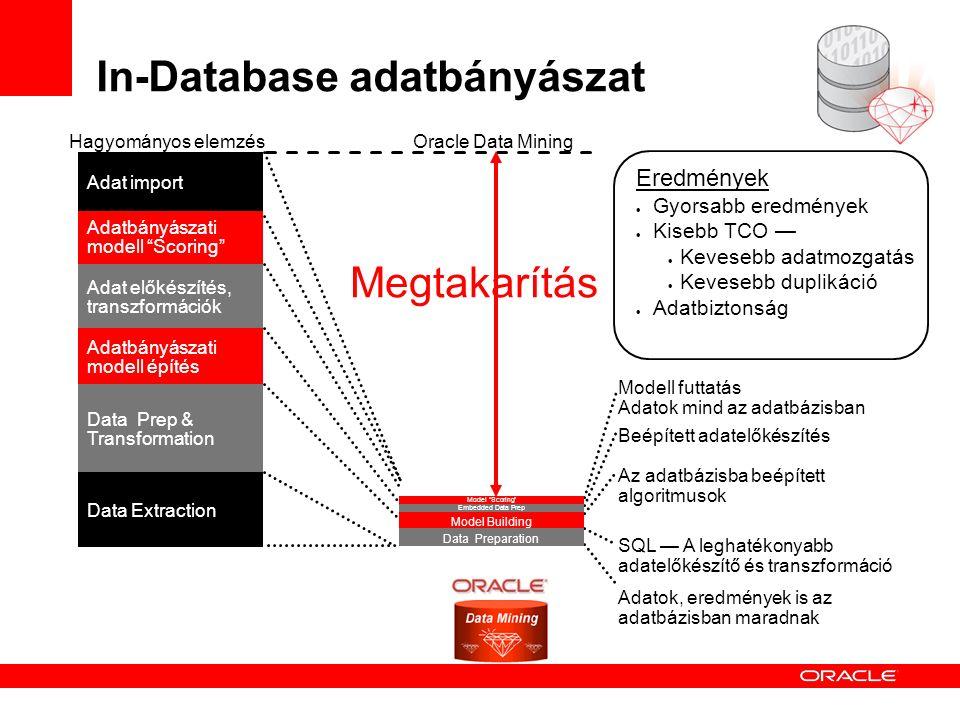 Hagyományos elemzés In-Database adatbányászat Data Extraction Data Prep & Transformation Adatbányászati modell építés Adatbányászati modell Scoring Adat előkészítés, transzformációk Adat import Eredmények  Gyorsabb eredmények  Kisebb TCO —  Kevesebb adatmozgatás  Kevesebb duplikáció  Adatbiztonság Adatok, eredmények is az adatbázisban maradnak SQL — A leghatékonyabb adatelőkészítő és transzformáció Beépített adatelőkészítés Az adatbázisba beépített algoritmusok Modell futtatás Adatok mind az adatbázisban Megtakarítás Model Scoring Embedded Data Prep Data Preparation Model Building Oracle Data Mining