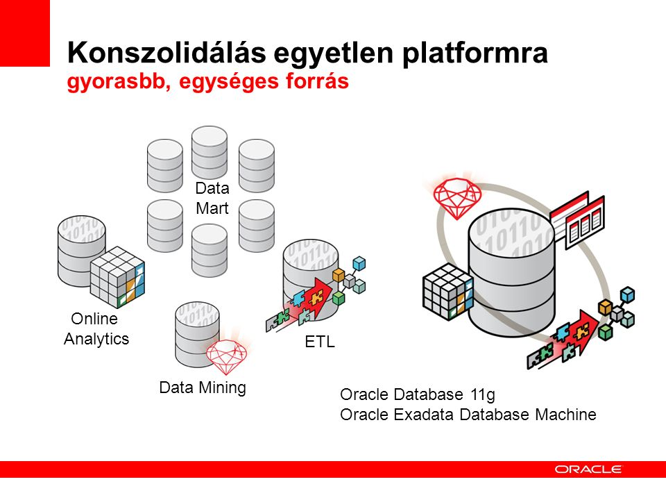 Konszolidálás egyetlen platformra gyorasbb, egységes forrás Oracle Database 11g Oracle Exadata Database Machine Data Mart Data Mining Online Analytics ETL