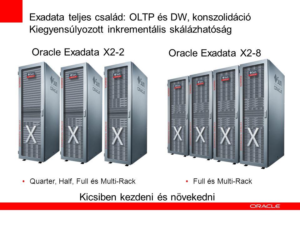 Exadata teljes család: OLTP és DW, konszolidáció Kiegyensúlyozott inkrementális skálázhatóság Quarter, Half, Full és Multi-Rack Full és Multi-Rack Oracle Exadata X2-8 Oracle Exadata X2-2 Kicsiben kezdeni és növekedni