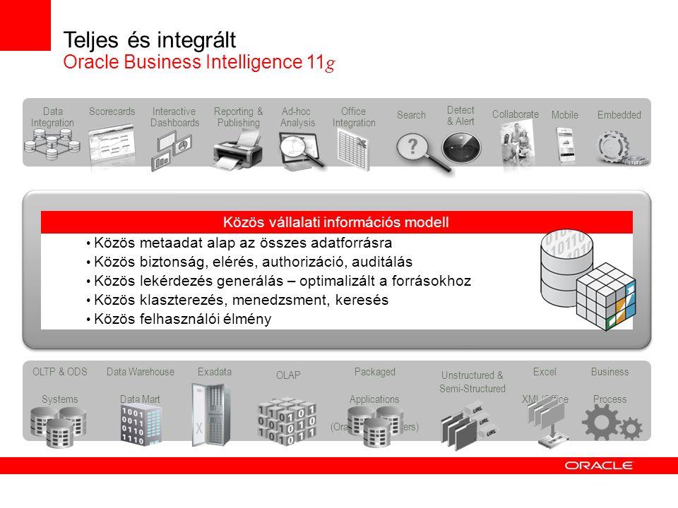 OLTP & ODS Systems Data Warehouse Data Mart Packaged Applications (Oracle, SAP, Others) Excel XML/Office Business Process OLAP Sources ESSBASE Exadata Unstructured & Semi-Structured Teljes és integrált Oracle Business Intelligence 11 g Közös vállalati információs modell Közös metaadat alap az összes adatforrásra Közös biztonság, elérés, authorizáció, auditálás Közös lekérdezés generálás – optimalizált a forrásokhoz Közös klaszterezés, menedzsment, keresés Közös felhasználói élmény Interactive Dashboards Reporting & Publishing Ad-hoc Analysis Detect & Alert Office Integration SearchEmbedded Data Integration Mobile Scorecards Collaborate