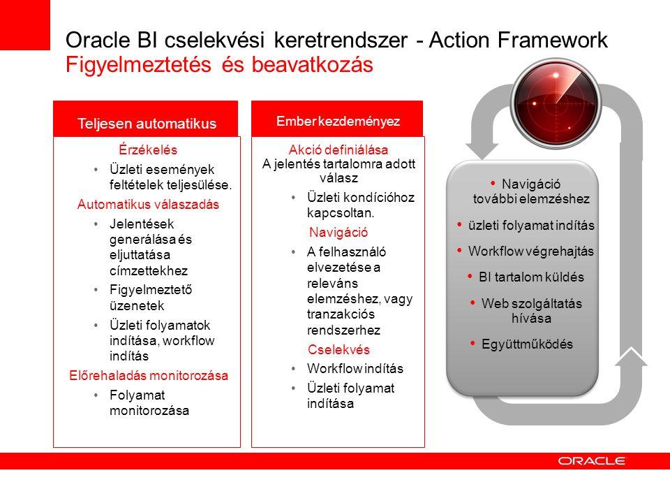 Oracle BI cselekvési keretrendszer - Action Framework Figyelmeztetés és beavatkozás Érzékelés Üzleti események feltételek teljesülése. Automatikus vál