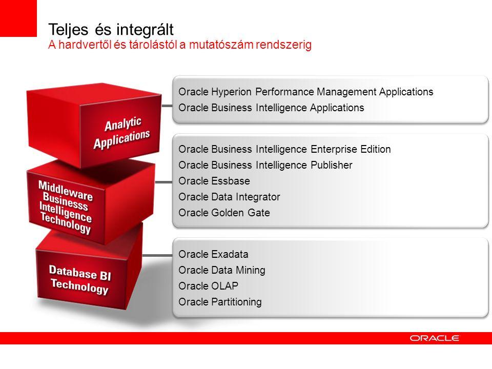 Oracle Hyperion Performance Management Applications Oracle Business Intelligence Applications Teljes és integrált A hardvertől és tárolástól a mutatós