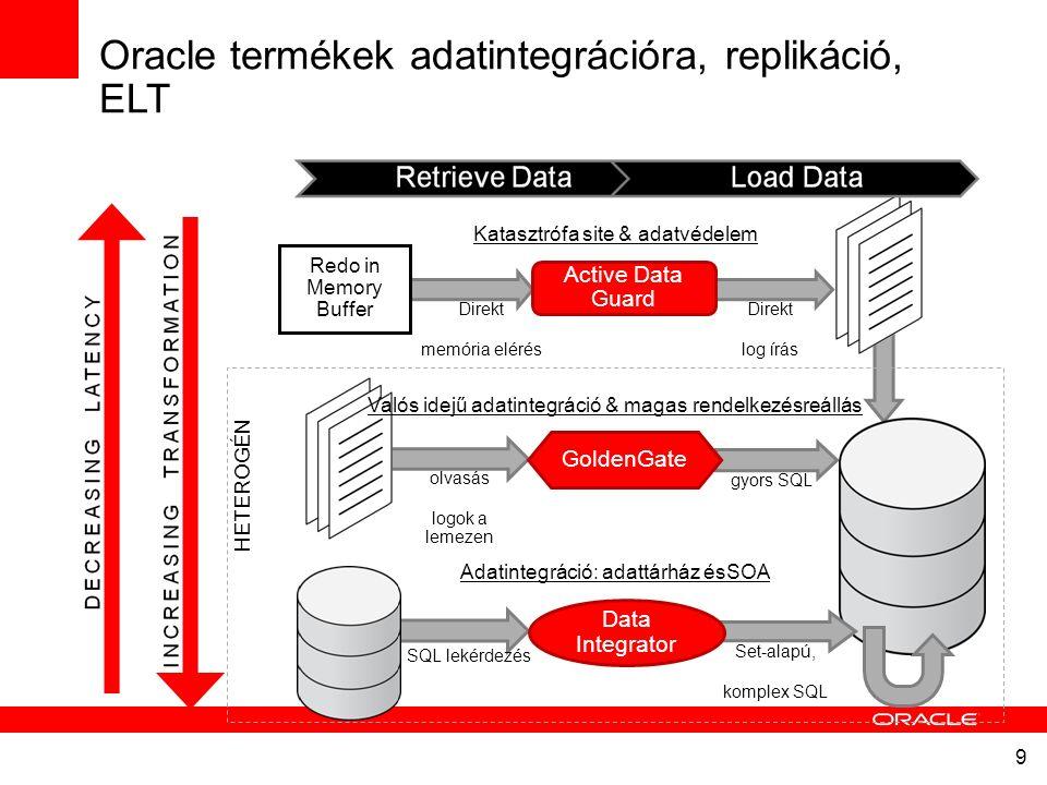 9 Active Data Guard Direkt memória elérés olvasás logok a lemezen gyors SQL Direkt log írás Oracle termékek adatintegrációra, replikáció, ELT Redo in Memory Buffer GoldenGate Data Integrator Katasztrófa site & adatvédelem Valós idejű adatintegráció & magas rendelkezésreállás SQL lekérdezés Set-alapú, komplex SQL Adatintegráció: adattárház ésSOA HETEROGÉN